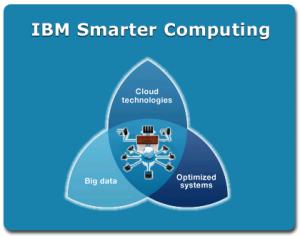big data, cloud computing, optimizing systems