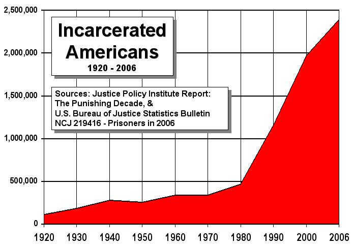 US_incarceration_timeline-clean