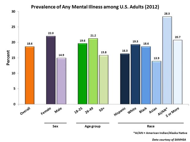 Prevalence of Any Mental Illness among U.S. Adults (2012)